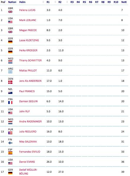 2011_07_03 WM2011 Ergebnisse 1+2