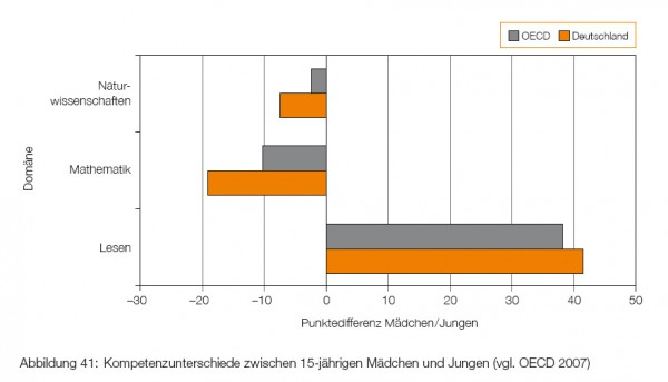 2009_03_12 Bildungsbericht